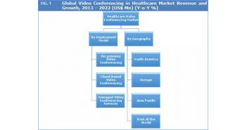 Global VC In Healthcare 2013-2022