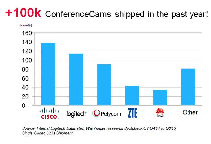 Logitech Conference Camera Sales 2015