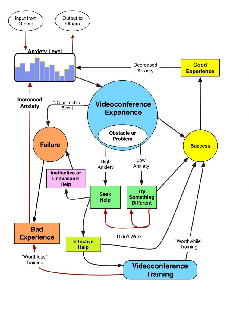 Christianson Videoconferencing Anxiety Flowchart