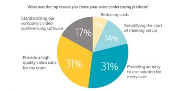 Videoconferencing Considerations