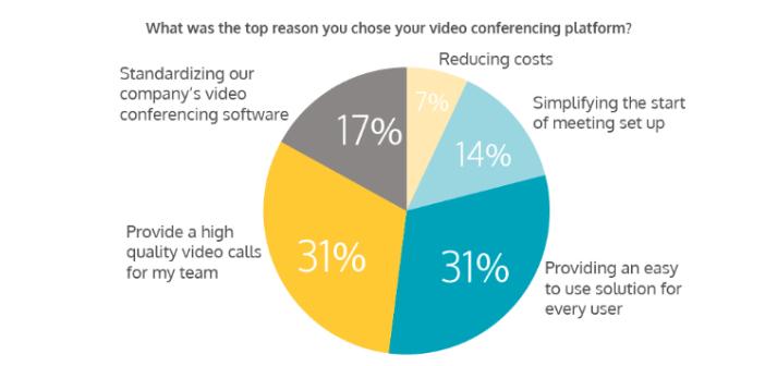 Videoconferencing Considerations